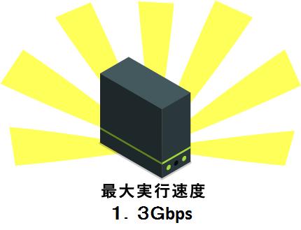 高速無線LANが標準搭載